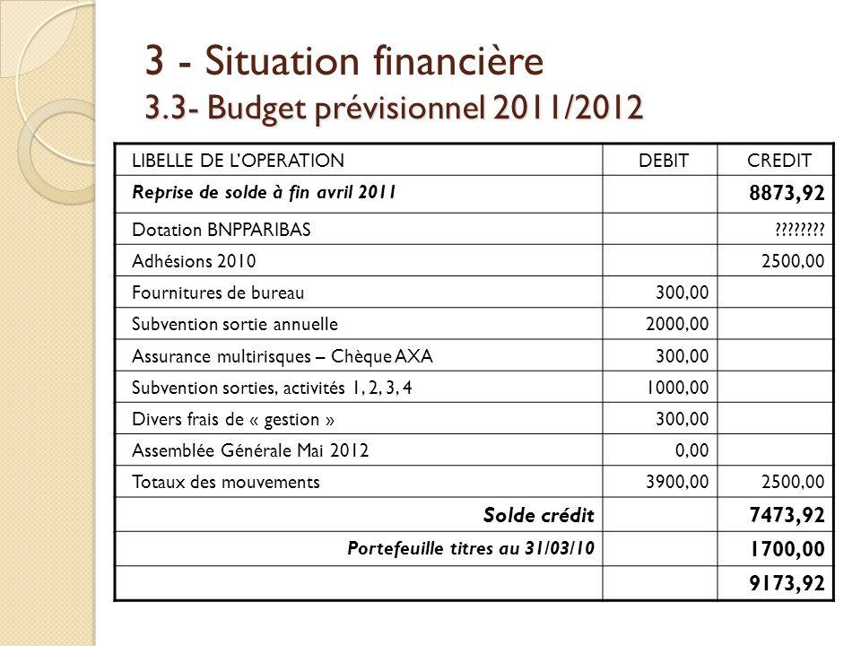 3.3- Budget prévisionnel 2011/2012 3 - Situation financière 3.3- Budget prévisionnel 2011/2012 LIBELLE DE LOPERATIONDEBITCREDIT Reprise de solde à fin