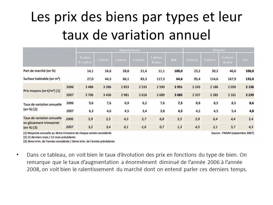 Les prix des biens par types et leur taux de variation annuel Dans ce tableau, on voit bien le taux dévolution des prix en fonctions du type de bien.
