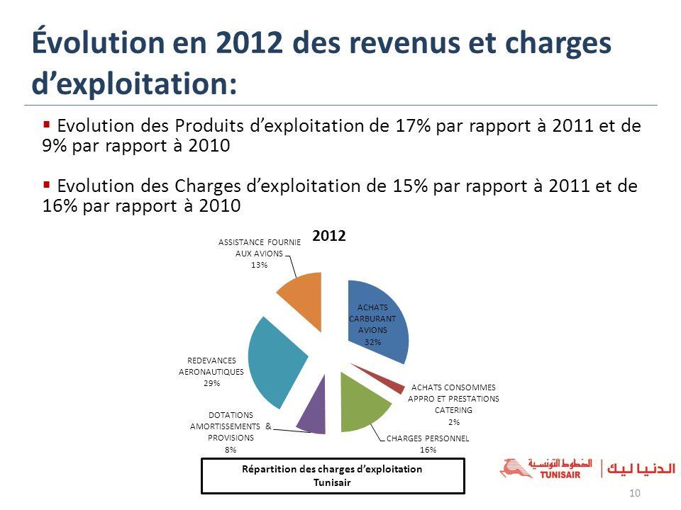 10 Évolution en 2012 des revenus et charges dexploitation: Evolution des Produits dexploitation de 17% par rapport à 2011 et de 9% par rapport à 2010