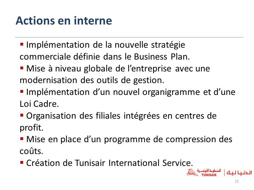 Actions en interne 15 Implémentation de la nouvelle stratégie commerciale définie dans le Business Plan. Mise à niveau globale de lentreprise avec une