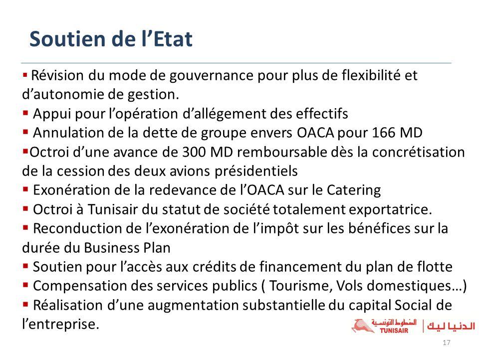 Soutien de lEtat 17 Révision du mode de gouvernance pour plus de flexibilité et dautonomie de gestion. Appui pour lopération dallégement des effectifs