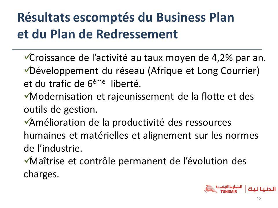 Résultats escomptés du Business Plan et du Plan de Redressement 18 Croissance de lactivité au taux moyen de 4,2% par an. Développement du réseau (Afri