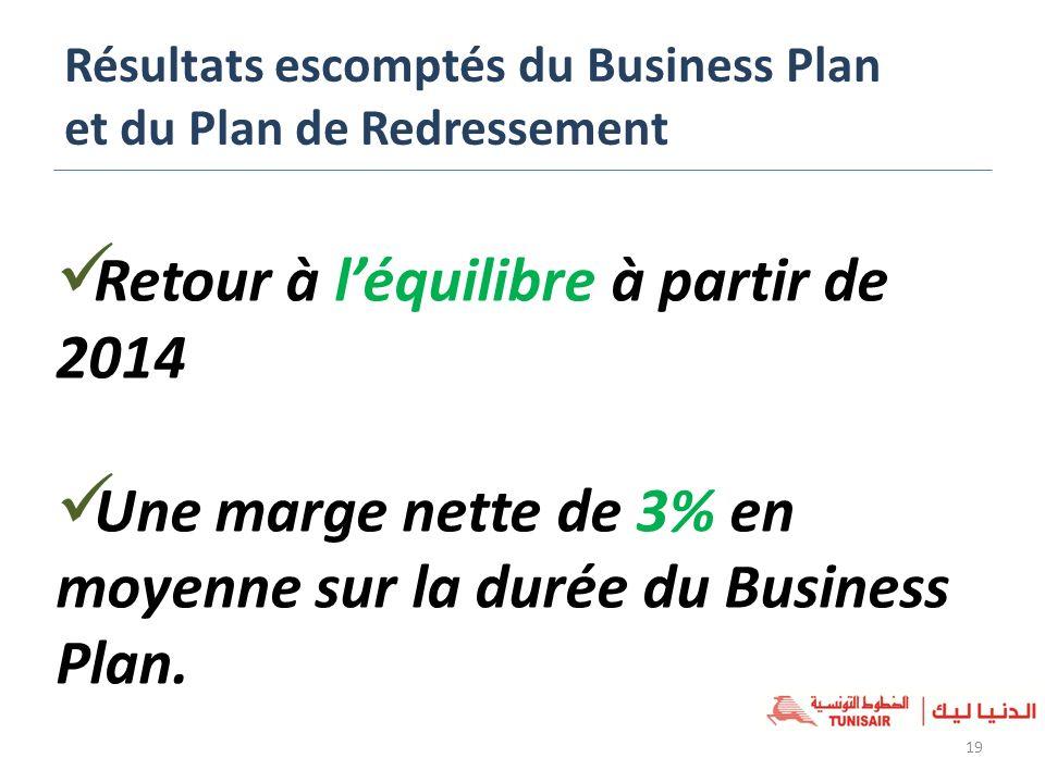 Résultats escomptés du Business Plan et du Plan de Redressement 19 Retour à léquilibre à partir de 2014 Une marge nette de 3% en moyenne sur la durée