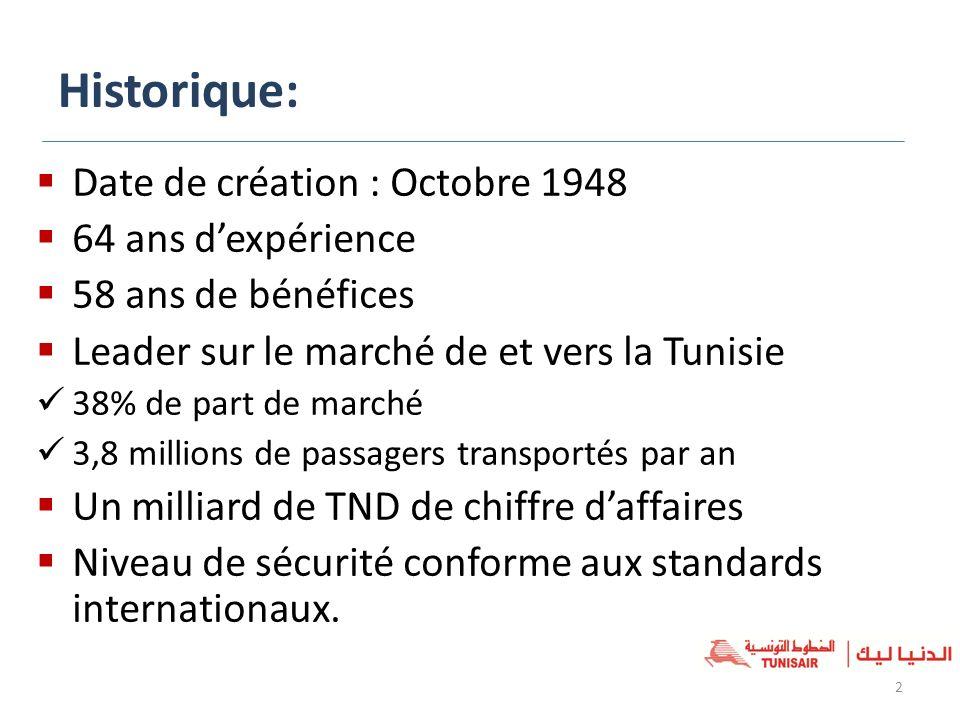 Historique: Date de création : Octobre 1948 64 ans dexpérience 58 ans de bénéfices Leader sur le marché de et vers la Tunisie 38% de part de marché 3,