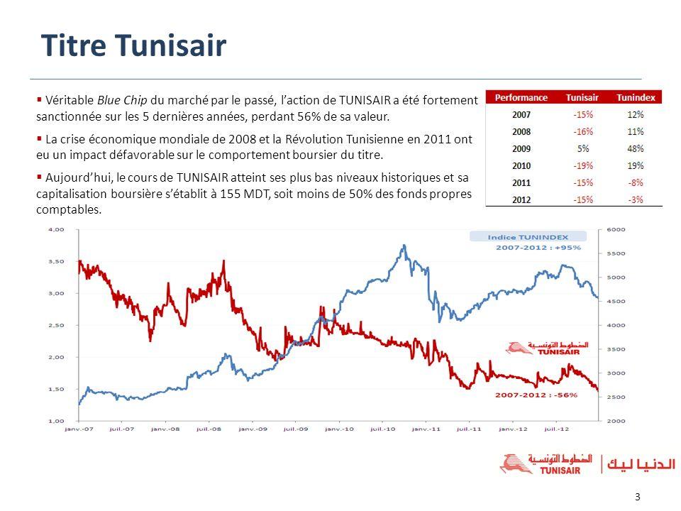 Véritable Blue Chip du marché par le passé, laction de TUNISAIR a été fortement sanctionnée sur les 5 dernières années, perdant 56% de sa valeur. La c