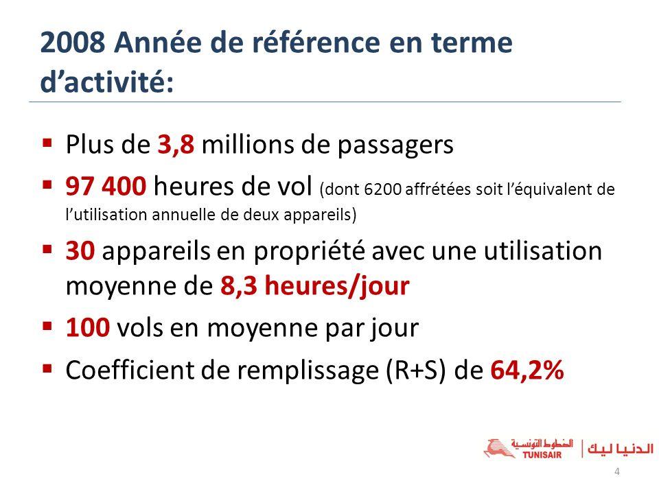 2008 Année de référence en terme dactivité: Plus de 3,8 millions de passagers 97 400 heures de vol (dont 6200 affrétées soit léquivalent de lutilisati