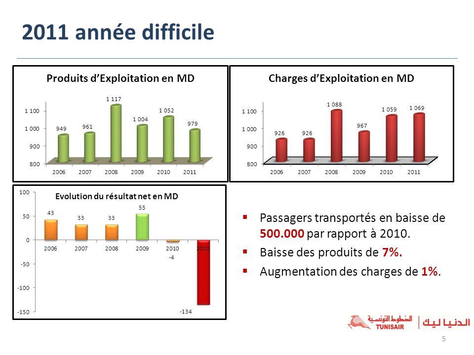 2011 année difficile Passagers transportés en baisse de 500.000 par rapport à 2010. Baisse des produits de 7%. Augmentation des charges de 1%. 5 Evolu
