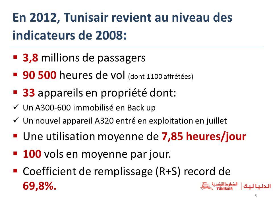 En 2012, Tunisair revient au niveau des indicateurs de 2008 : 6 3,8 millions de passagers 90 500 heures de vol (dont 1100 affrétées) 33 appareils en p
