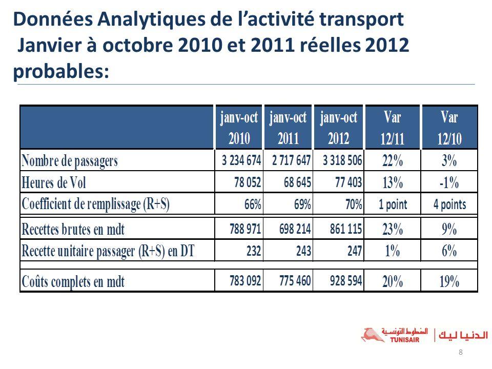 Données Analytiques de lactivité transport Janvier à octobre 2010 et 2011 réelles 2012 probables: 8