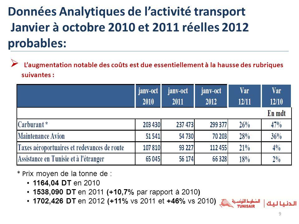 9 Laugmentation notable des coûts est due essentiellement à la hausse des rubriques suivantes : * P rix moyen de la tonne de : 1164,04 DT en 2010 1538