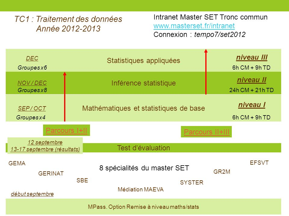Inférence statistique Mathématiques et statistiques de base Statistiques appliquées niveau II niveau III GEMA GERINAT SBE EFSVT SYSTER GR2M Médiation