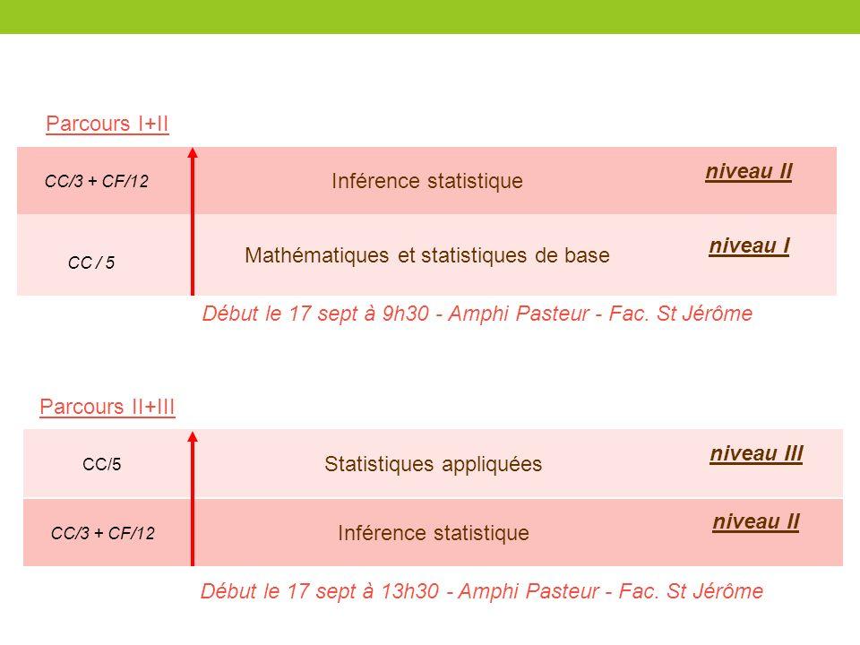 Inférence statistique Mathématiques et statistiques de base niveau II niveau I CC / 5 Parcours I+II CC/3 + CF/12 Inférence statistique Statistiques ap