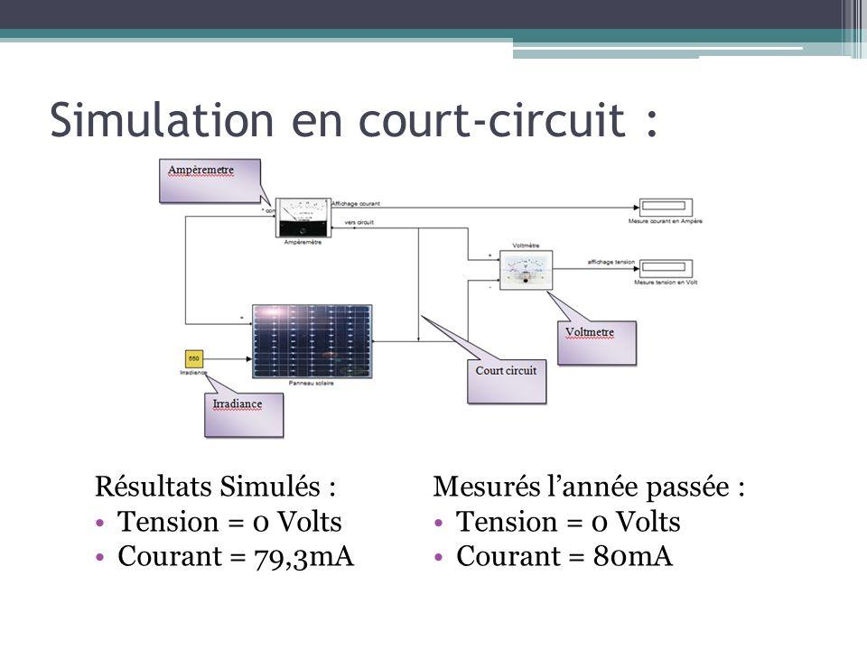 Simulation en court-circuit : Résultats Simulés : Tension = 0 Volts Courant = 79,3mA Mesurés lannée passée : Tension = 0 Volts Courant = 80mA