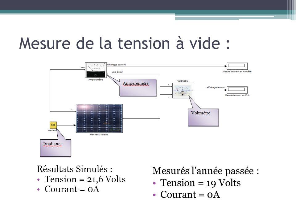 Mesure de la tension à vide : Résultats Simulés : Tension = 21,6 Volts Courant = 0A Mesurés lannée passée : Tension = 19 Volts Courant = 0A