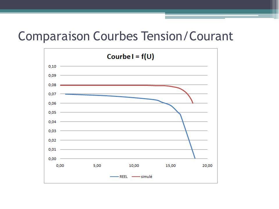 Comparaison Courbes Tension/Courant
