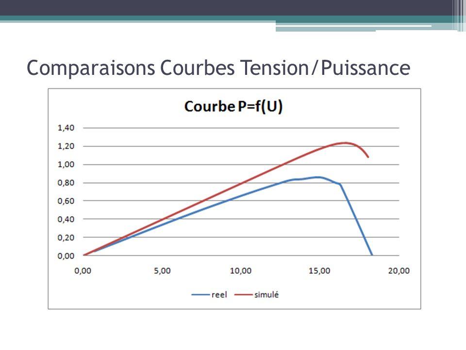 Comparaisons Courbes Tension/Puissance