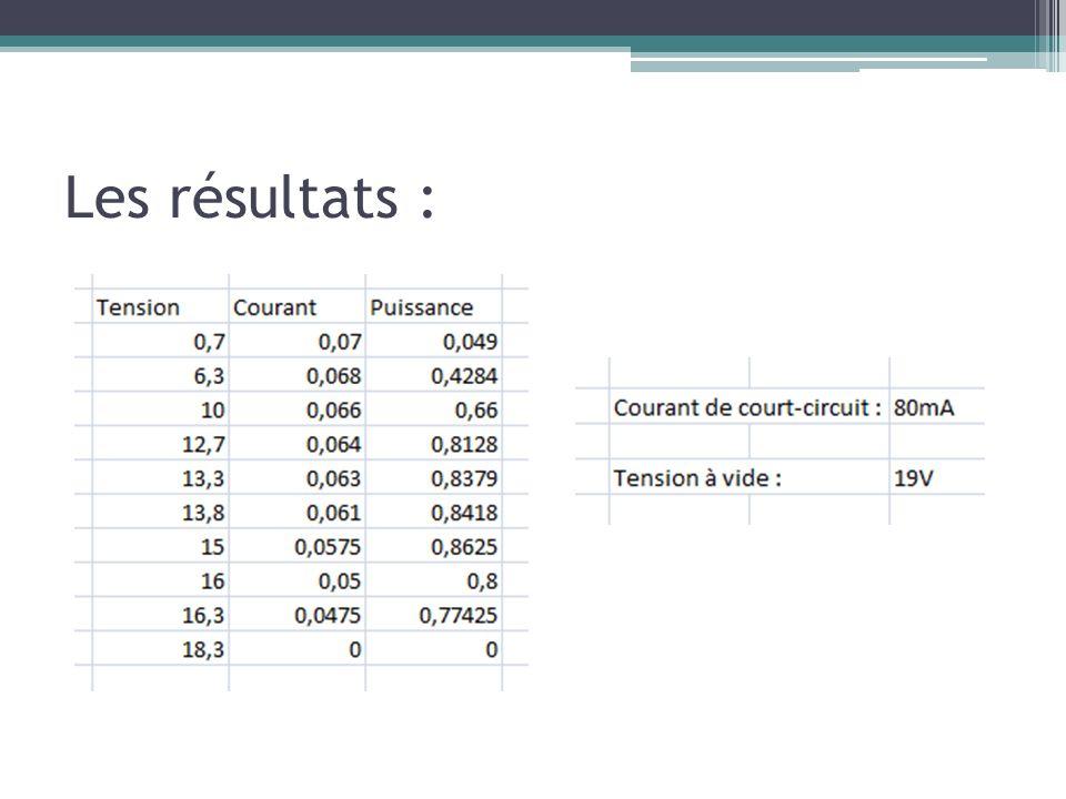 Les résultats :