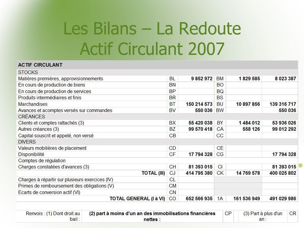 Les Bilans – La Redoute Actif Circulant 2007