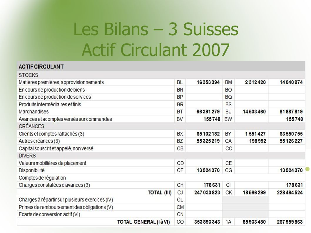 Les Bilans – 3 Suisses Actif Circulant 2007