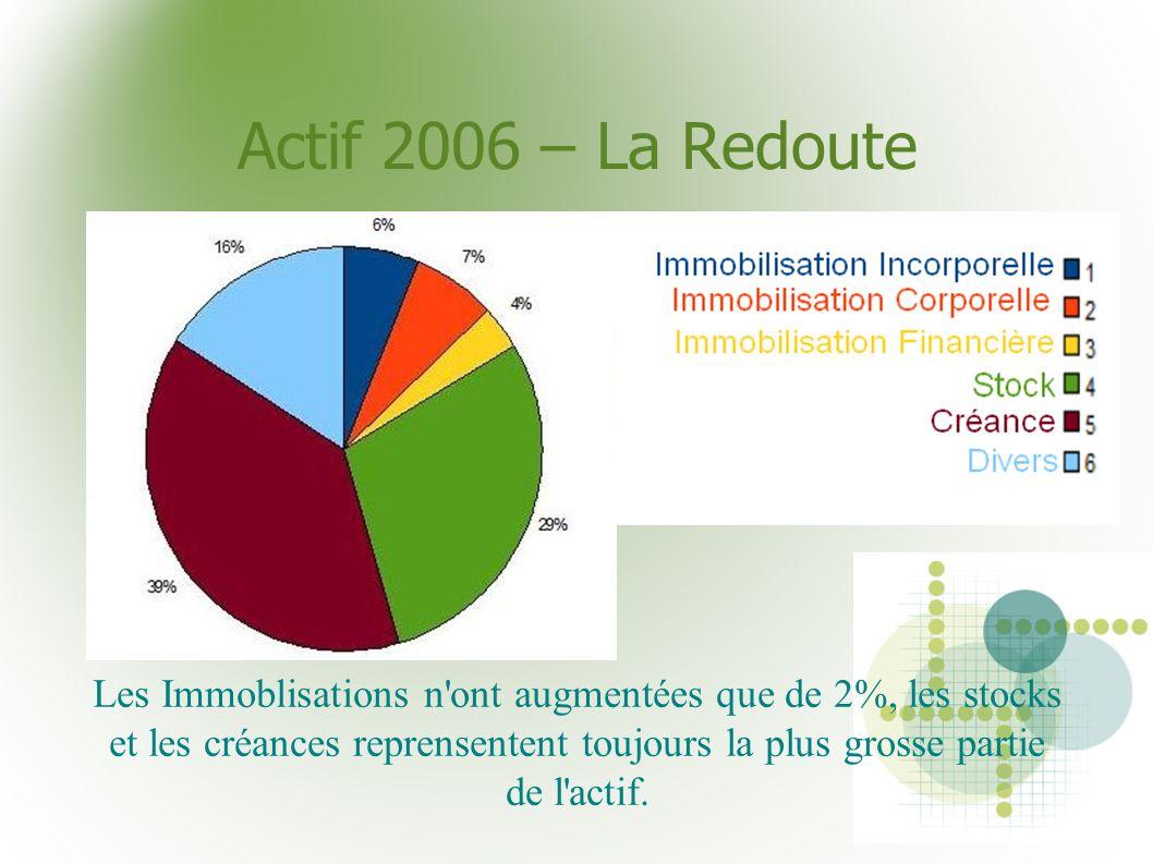 Actif 2006 – La Redoute Les Immoblisations n'ont augmentées que de 2%, les stocks et les créances reprensentent toujours la plus grosse partie de l'ac