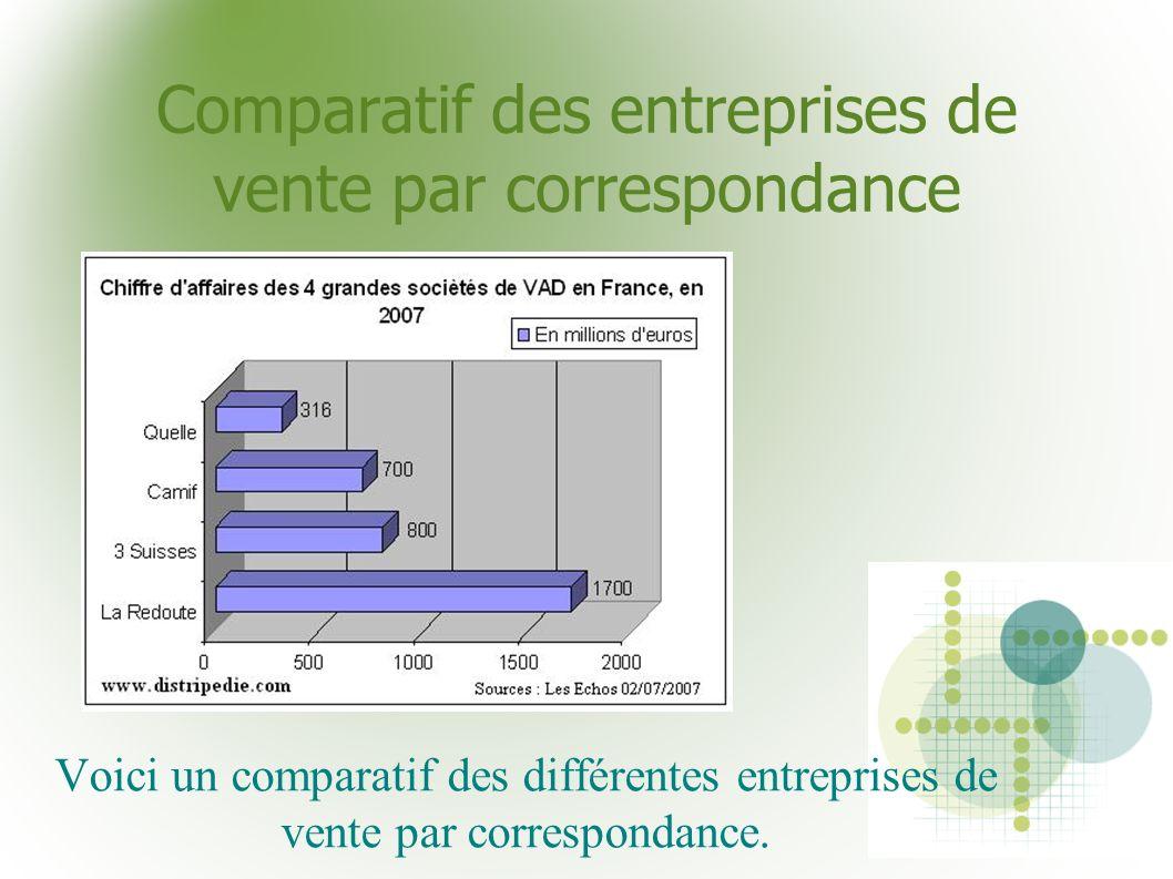 Comparatif des entreprises de vente par correspondance Voici un comparatif des différentes entreprises de vente par correspondance.