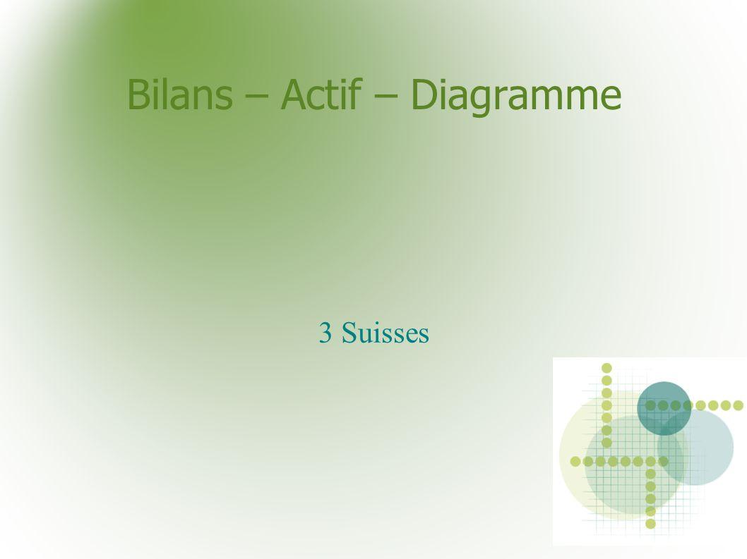 Bilans – Actif – Diagramme 3 Suisses