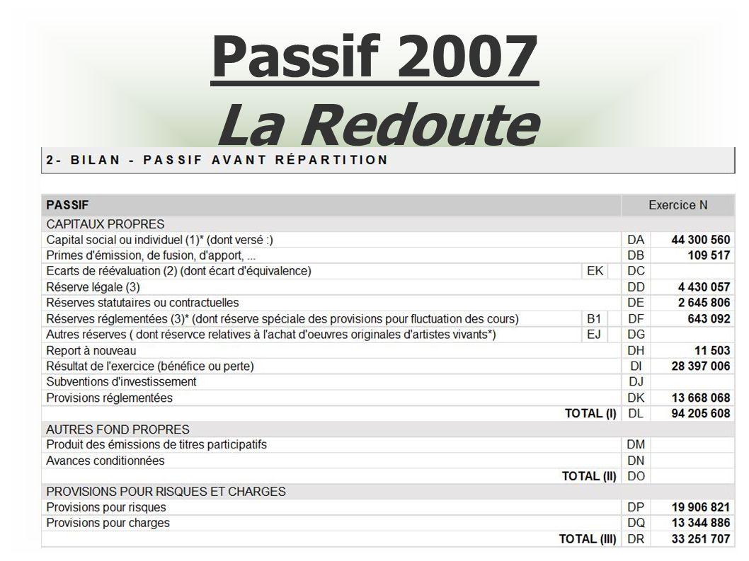 Passif 2007 La Redoute