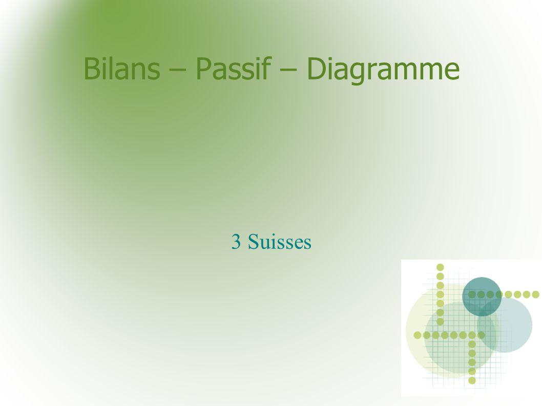 Bilans – Passif – Diagramme 3 Suisses