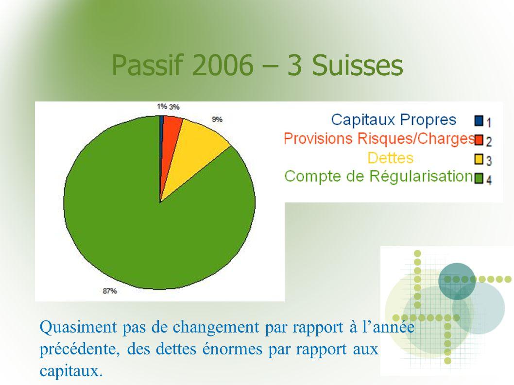 Passif 2006 – 3 Suisses Quasiment pas de changement par rapport à lannée précédente, des dettes énormes par rapport aux capitaux.