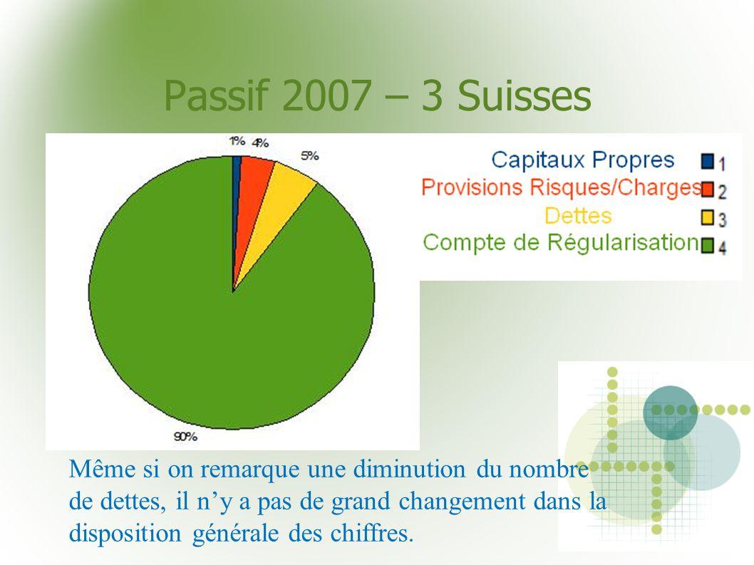 Passif 2007 – 3 Suisses Même si on remarque une diminution du nombre de dettes, il ny a pas de grand changement dans la disposition générale des chiff