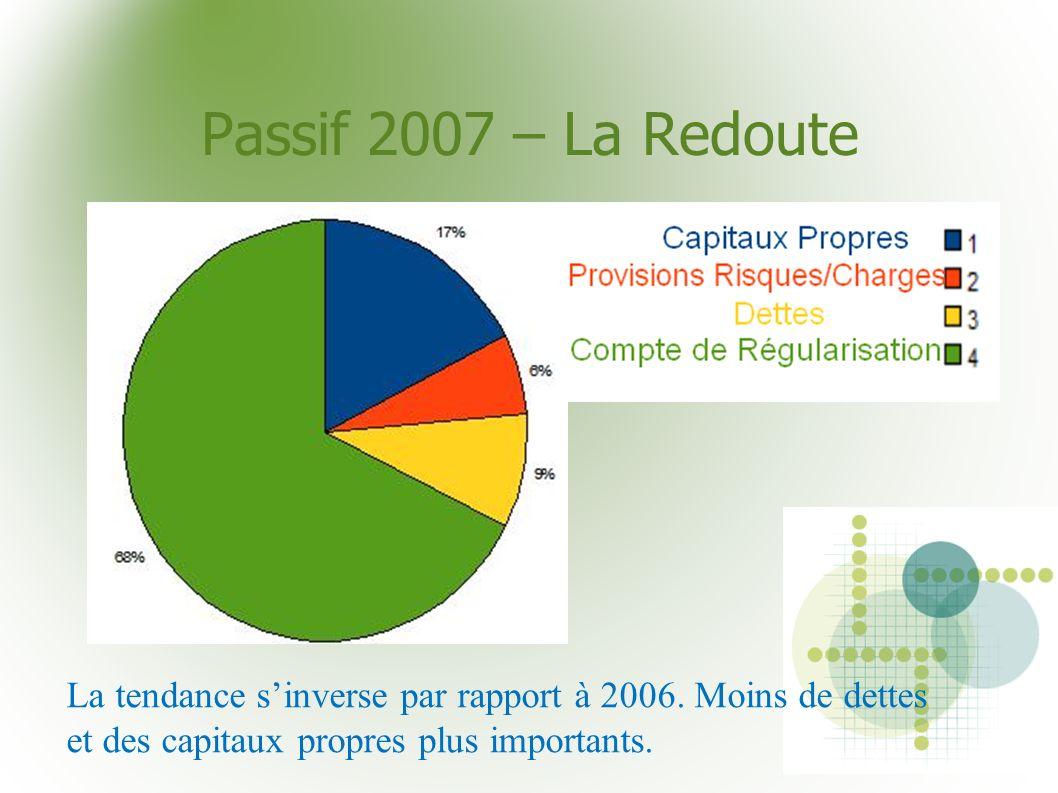 Passif 2007 – La Redoute La tendance sinverse par rapport à 2006. Moins de dettes et des capitaux propres plus importants.