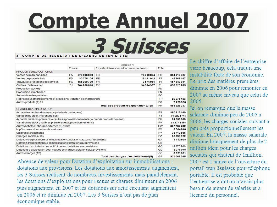Compte Annuel 2007 3 Suisses Le chiffre daffaire de lentreprise varie beaucoup, cela traduit une instabilité forte de son économie. Le prix des matièr
