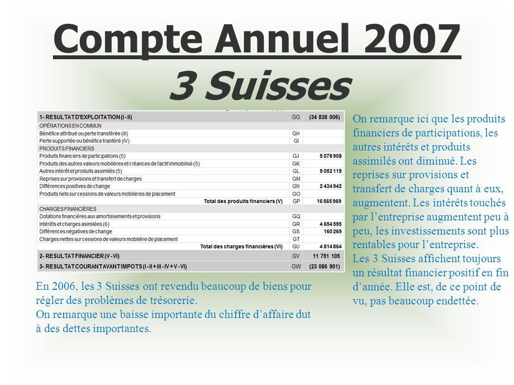 Compte Annuel 2007 3 Suisses On remarque ici que les produits financiers de participations, les autres intérêts et produits assimilés ont diminué. Les