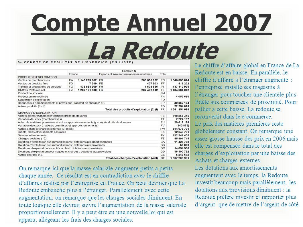 Compte Annuel 2007 La Redoute Le chiffre daffaire global en France de La Redoute est en baisse. En parallèle, le chiffre daffaire à létranger augmente