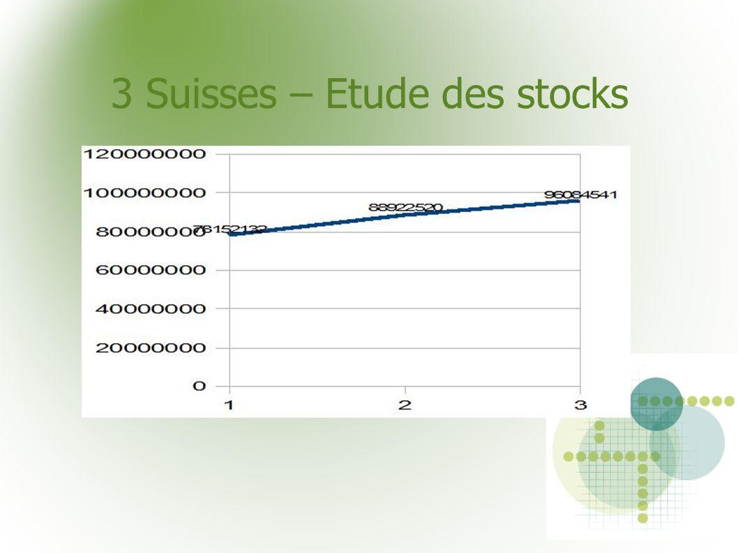 3 Suisses – Etude des stocks