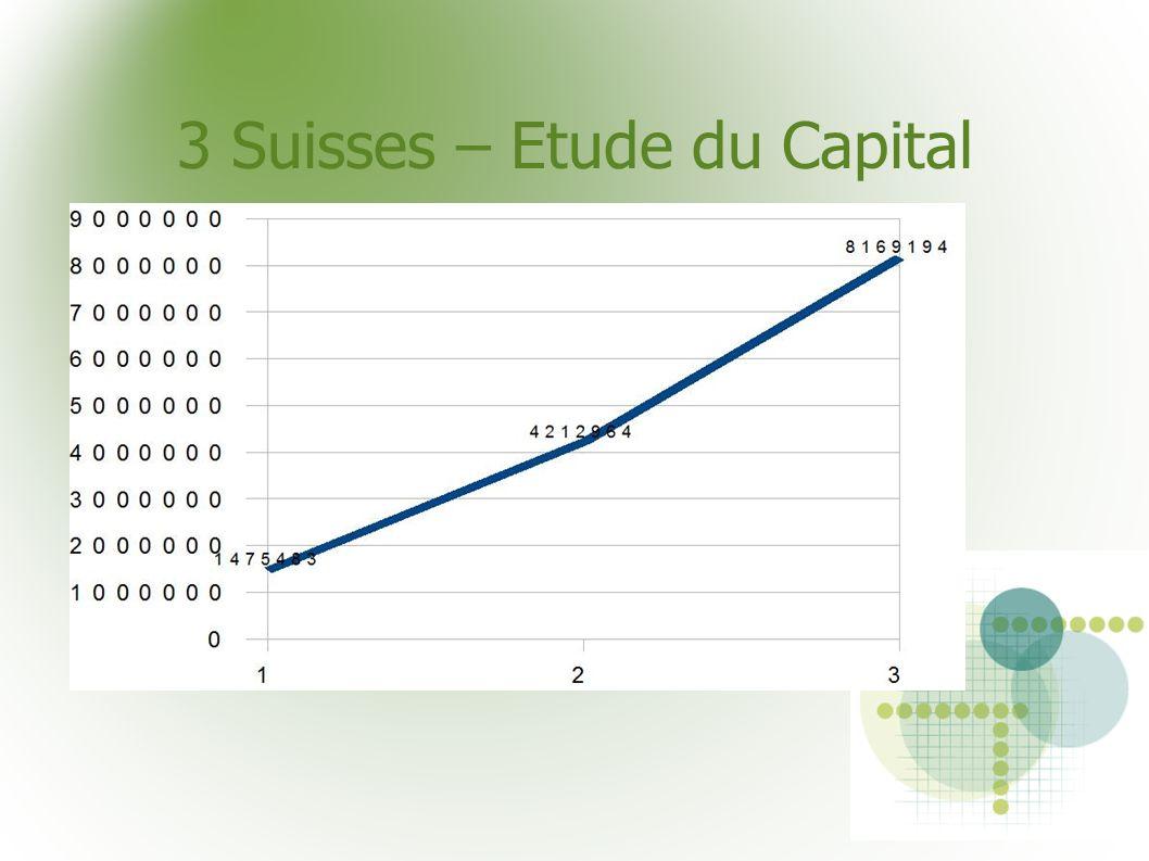 3 Suisses – Etude du Capital