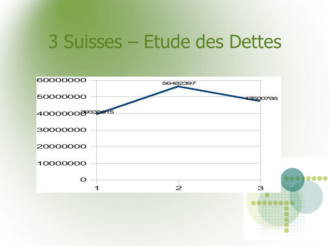 3 Suisses – Etude des Dettes