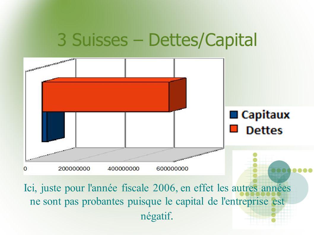 3 Suisses – Dettes/Capital Ici, juste pour l'année fiscale 2006, en effet les autres années ne sont pas probantes puisque le capital de l'entreprise e