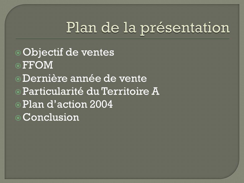 Objectif de ventes FFOM Dernière année de vente Particularité du Territoire A Plan daction 2004 Conclusion