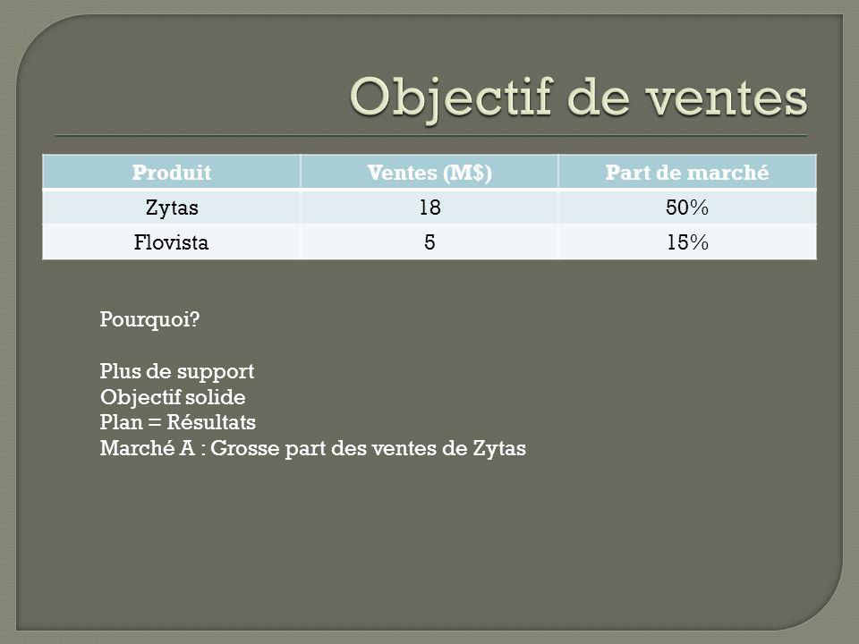ProduitVentes (M$)Part de marché Zytas1850% Flovista515% Pourquoi.