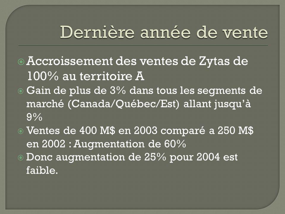Accroissement des ventes de Zytas de 100% au territoire A Gain de plus de 3% dans tous les segments de marché (Canada/Québec/Est) allant jusquà 9% Ventes de 400 M$ en 2003 comparé a 250 M$ en 2002 : Augmentation de 60% Donc augmentation de 25% pour 2004 est faible.