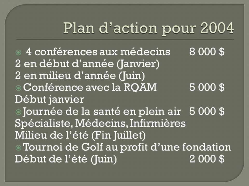 4 conférences aux médecins8 000 $ 2 en début dannée (Janvier) 2 en milieu dannée (Juin) Conférence avec la RQAM5 000 $ Début janvier Journée de la santé en plein air5 000 $ Spécialiste, Médecins, Infirmières Milieu de lété (Fin Juillet) Tournoi de Golf au profit dune fondation Début de lété (Juin)2 000 $