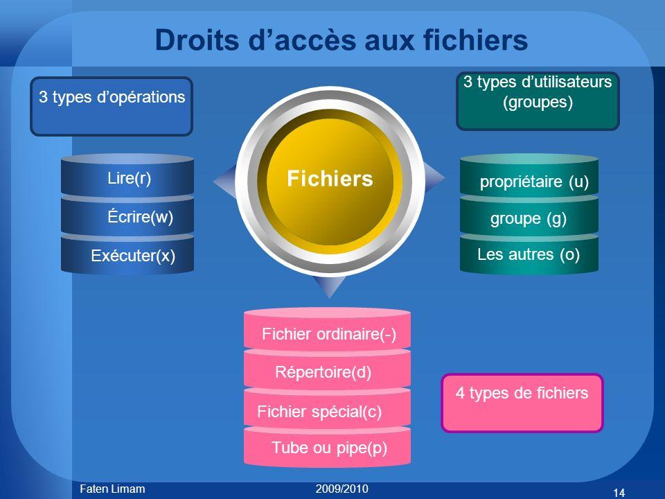 Droits daccès aux fichiers Fichiers Lire(r) Écrire(w) Exécuter(x) propriétaire (u) groupe (g) Les autres (o) 14 Faten Limam 2009/2010 3 types dopérati