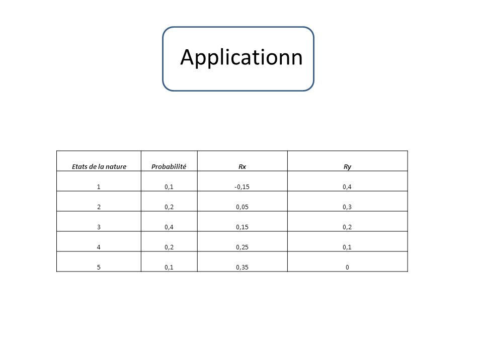 Applicationn Etats de la natureProbabilitéRxRy 10,1-0,150,4 20,20,050,3 30,40,150,2 4 0,250,1 5 0,350