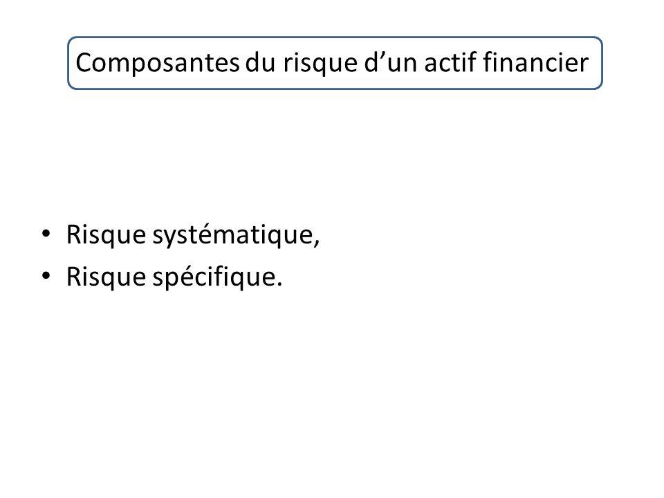 Composantes du risque dun actif financier Risque systématique, Risque spécifique.