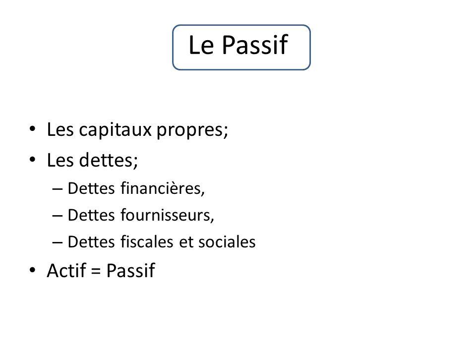 Les capitaux propres; Les dettes; – Dettes financières, – Dettes fournisseurs, – Dettes fiscales et sociales Actif = Passif