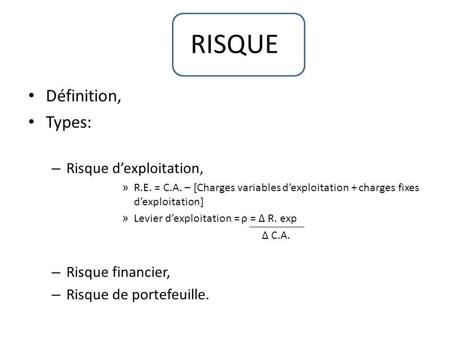 RISQUE Définition, Types: – Risque dexploitation, » R.E. = C.A. – [Charges variables dexploitation + charges fixes dexploitation] » Levier dexploitati