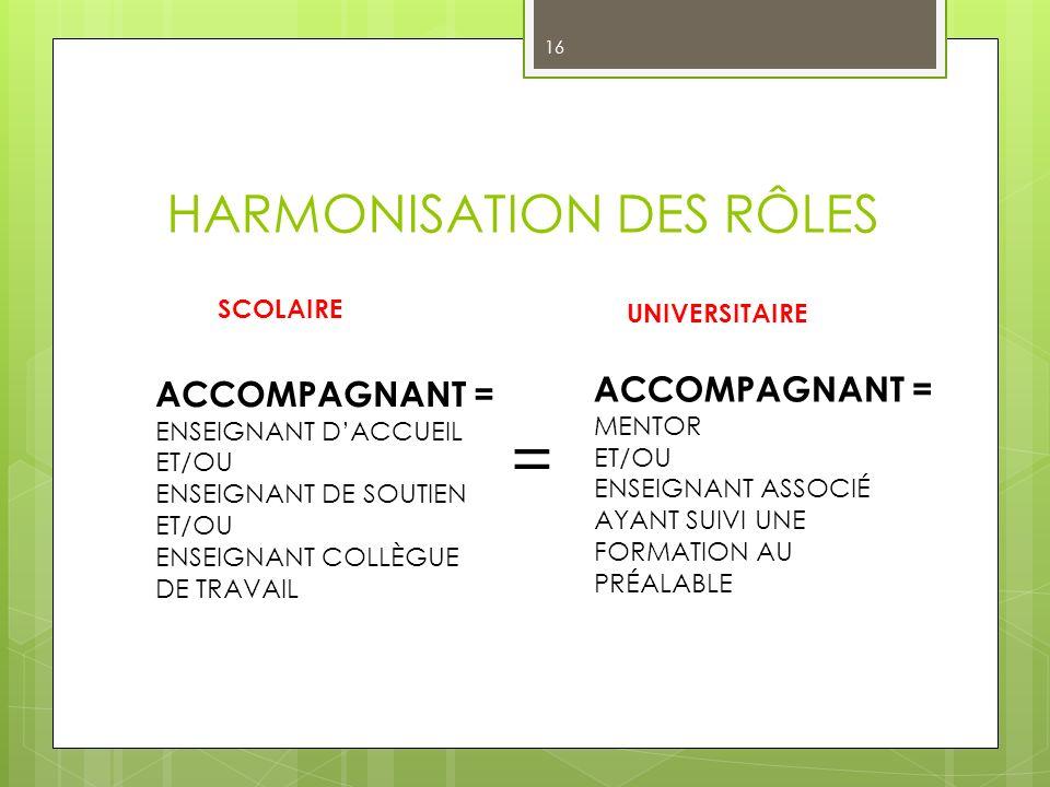 HARMONISATION DES RÔLES 16 ACCOMPAGNANT = ENSEIGNANT DACCUEIL ET/OU ENSEIGNANT DE SOUTIEN ET/OU ENSEIGNANT COLLÈGUE DE TRAVAIL = SCOLAIRE UNIVERSITAIRE ACCOMPAGNANT = MENTOR ET/OU ENSEIGNANT ASSOCIÉ AYANT SUIVI UNE FORMATION AU PRÉALABLE