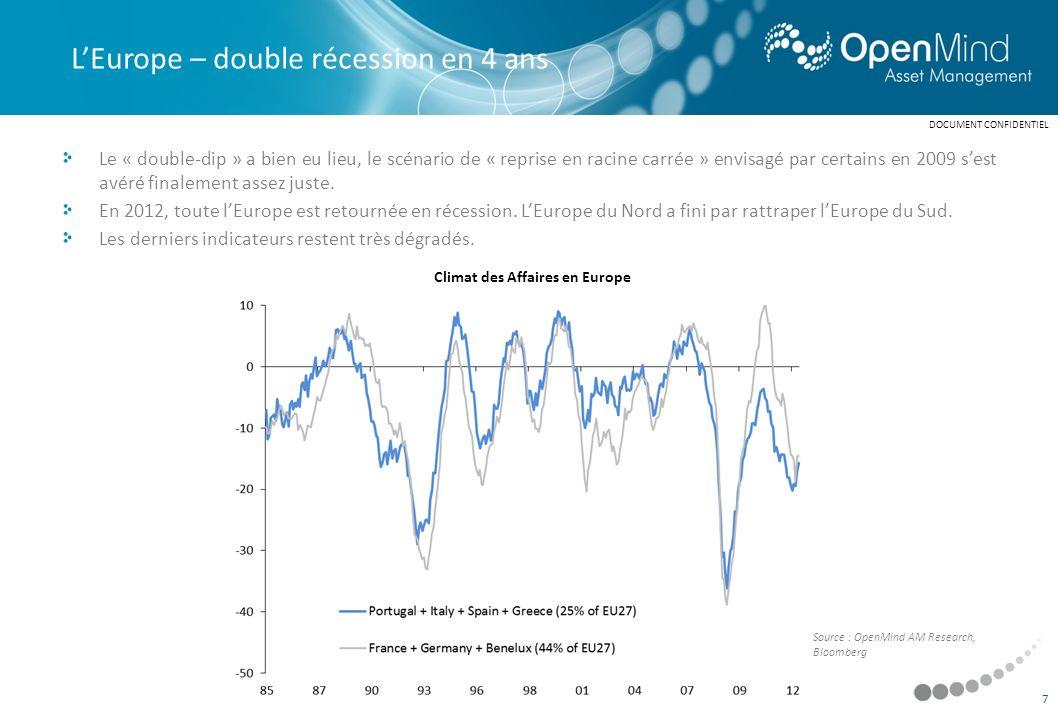 Les actions se sont comportées en 2012 comme sil sagissait dun début de cycle : hausse des cours dans lanticipation dun rebond à venir de la profitabilité des entreprises.