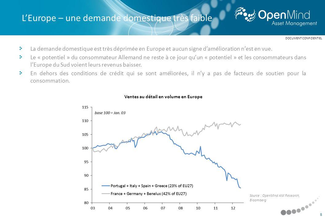 Les moteurs des marchés actions à moyen long-terme sont des thèmes macroéconomiques positifs très puissants comme : - la désinflation (années 80) - la mondialisation (années 90) - la naissance dun secteur dactivité (secteur Technologie à la fin des années 90) - le rattrapage des pays émergents (années 2000) A plus court terme, les moteurs des marchés actions sont des normalisations dangoisses exagérées : - sorties de récession (93-94, 2003, 2009) - contre-chocs financiers (95-96 suite au krach obligataire de 94 ou 1998 suite à la crise asiatique) Structurellement, les grosses angoisses limitent le risque de baisse : - « jobless recovery » et « twin deficit » (2004-2006) - crise européenne (2011-2012) Ce début dannée 2013 est inquiétant car il ny a : - plus dangoisses - Et pas de thèmes macroéconomiques positifs très forts - 2013 pourrait ressembler à 2000 ou à 2007 Les moteurs des marchés actions DOCUMENT CONFIDENTIEL 39